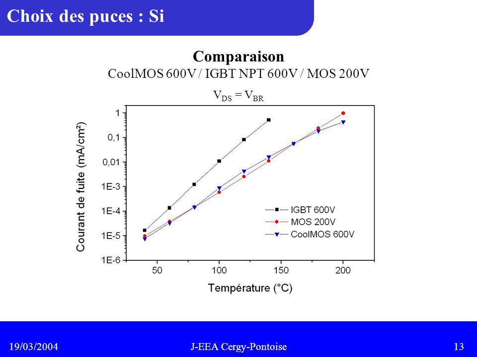 CoolMOS 600V / IGBT NPT 600V / MOS 200V