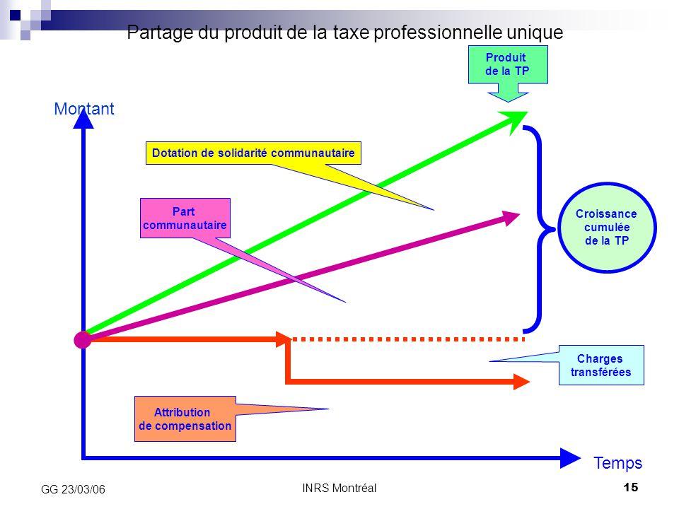 Partage du produit de la taxe professionnelle unique