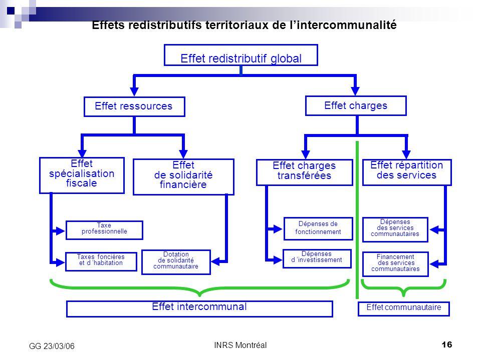 Effets redistributifs territoriaux de l'intercommunalité