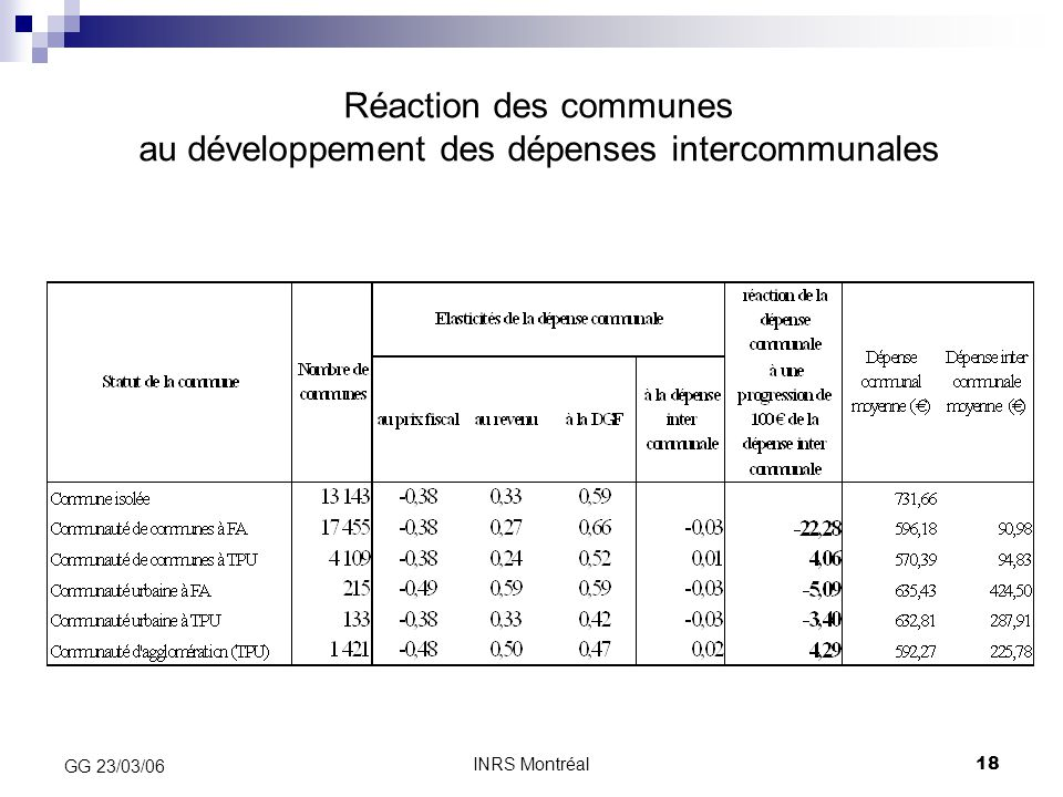 Réaction des communes au développement des dépenses intercommunales