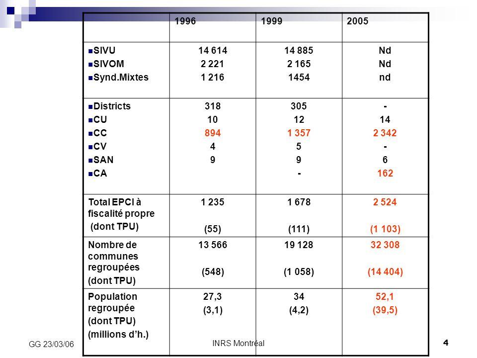 Total EPCI à fiscalité propre (dont TPU) 1 235 (55) 1 678 (111) 2 524