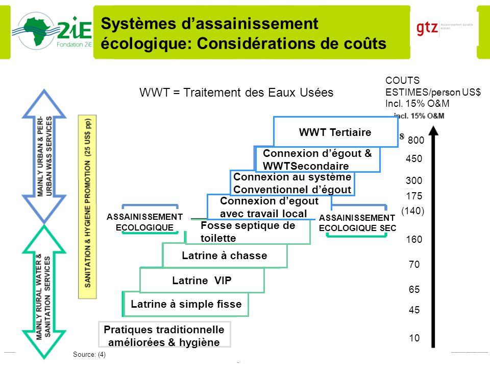 Systèmes d'assainissement écologique: Considérations de coûts