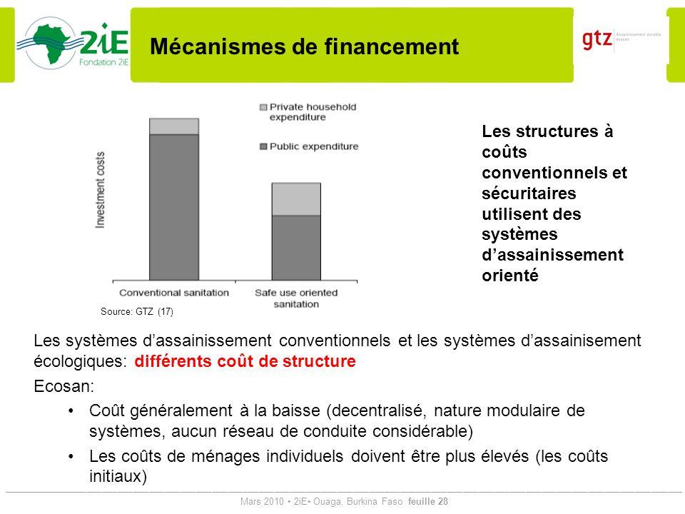 Mécanismes de financement