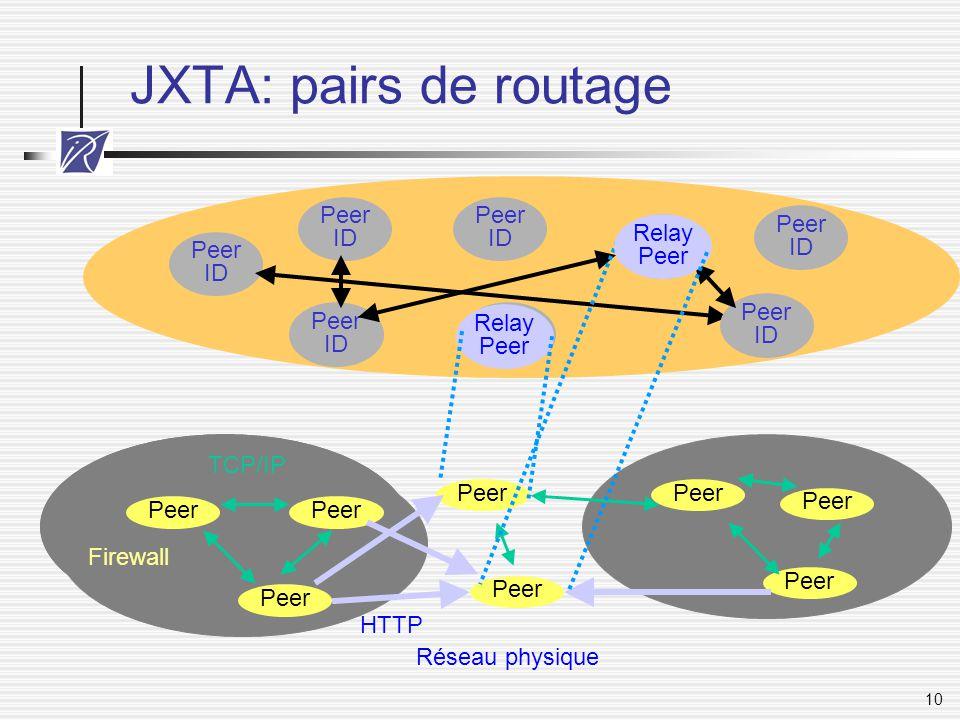 JXTA: pairs de routage Peer ID Peer ID Peer ID Relay Peer Peer ID