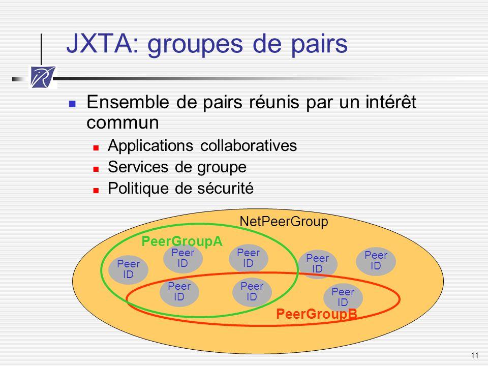 JXTA: groupes de pairs Ensemble de pairs réunis par un intérêt commun