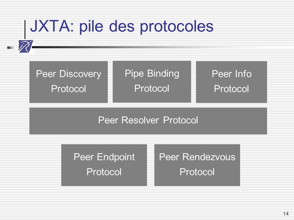 JXTA: pile des protocoles