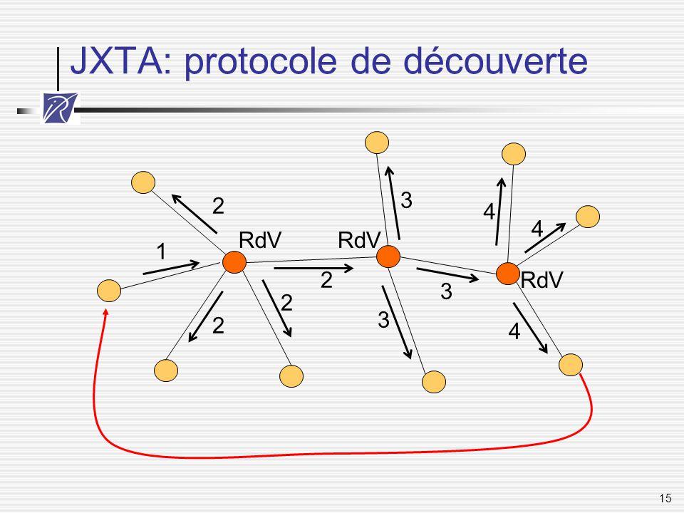 JXTA: protocole de découverte