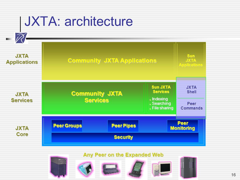 Community JXTA Applications