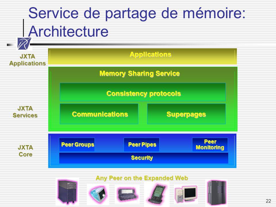 Service de partage de mémoire: Architecture