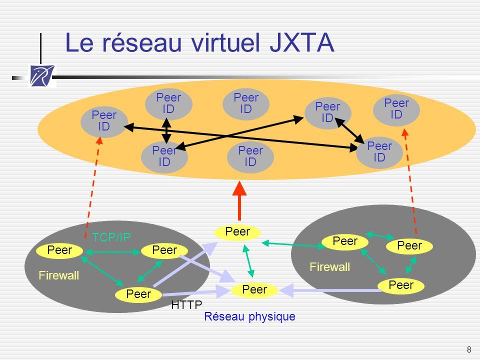 Le réseau virtuel JXTA Peer ID Peer ID Peer ID Peer ID Peer ID Peer ID