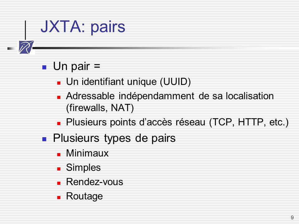 JXTA: pairs Un pair = Plusieurs types de pairs