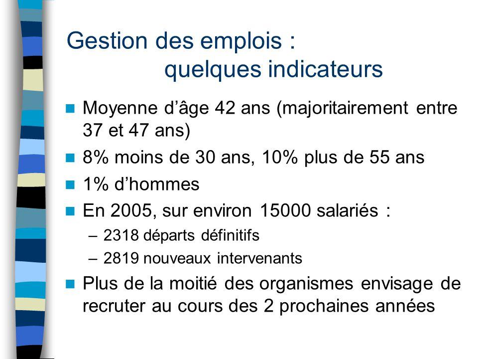 Gestion des emplois : quelques indicateurs