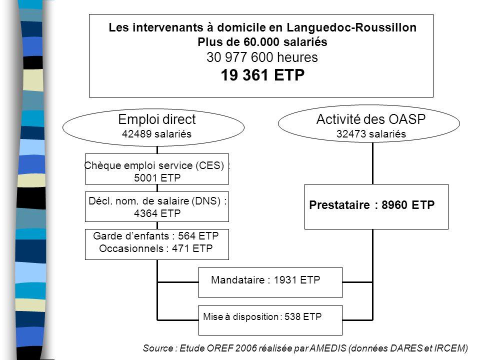 19 361 ETP 30 977 600 heures Emploi direct Activité des OASP