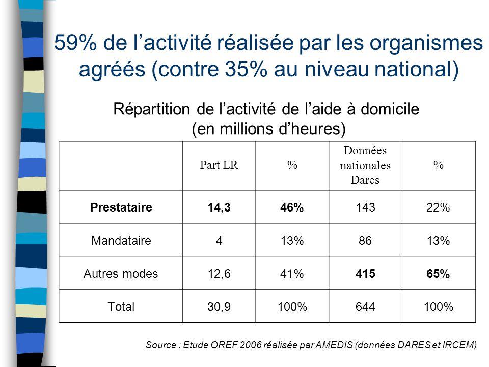 59% de l'activité réalisée par les organismes agréés (contre 35% au niveau national)