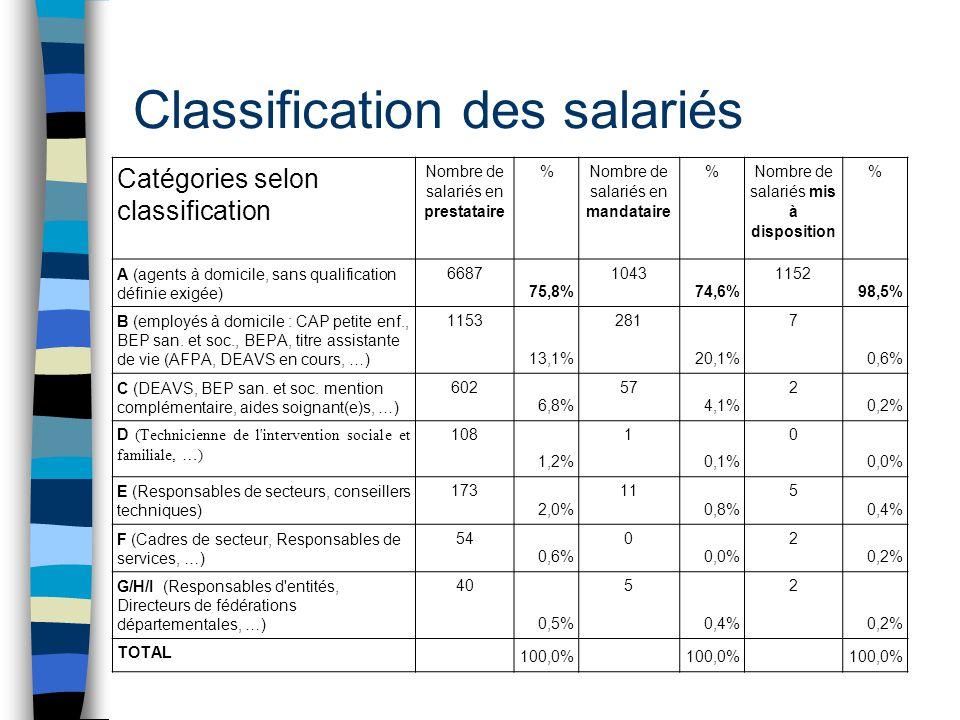 Classification des salariés