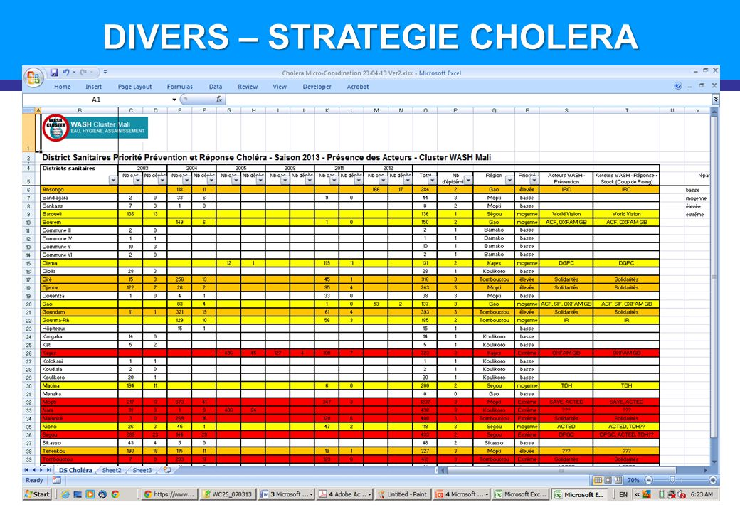 DIVERS – STRATEGIE CHOLERA