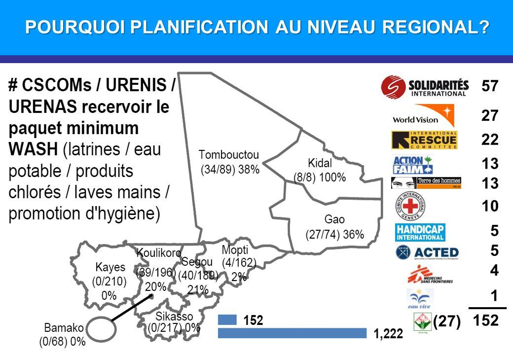 POURQUOI PLANIFICATION AU NIVEAU REGIONAL