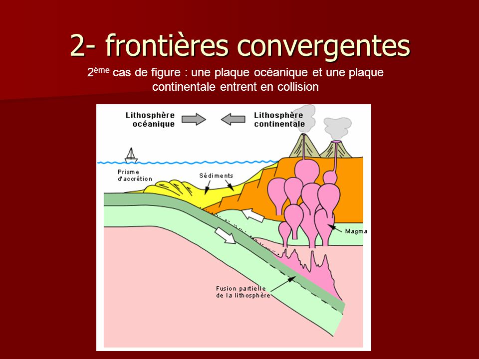 2- frontières convergentes