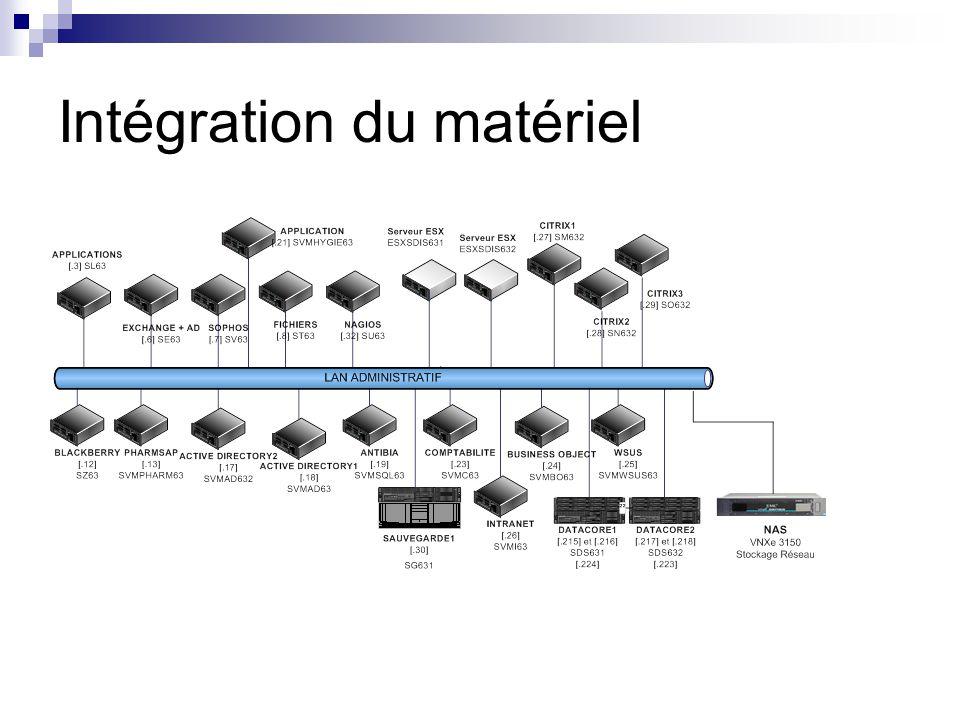 Intégration du matériel