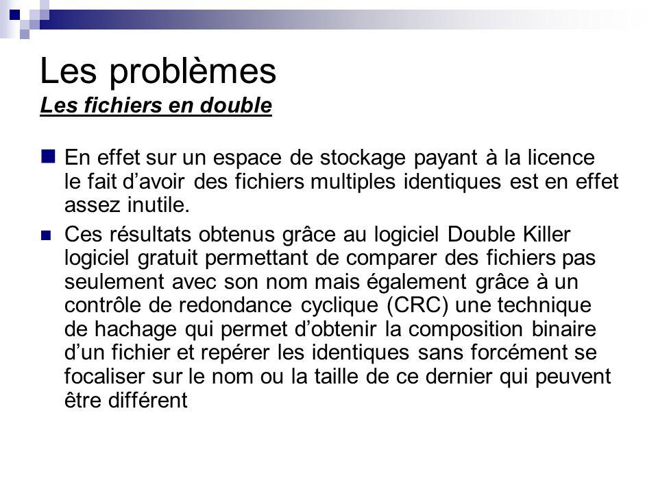 Les problèmes Les fichiers en double