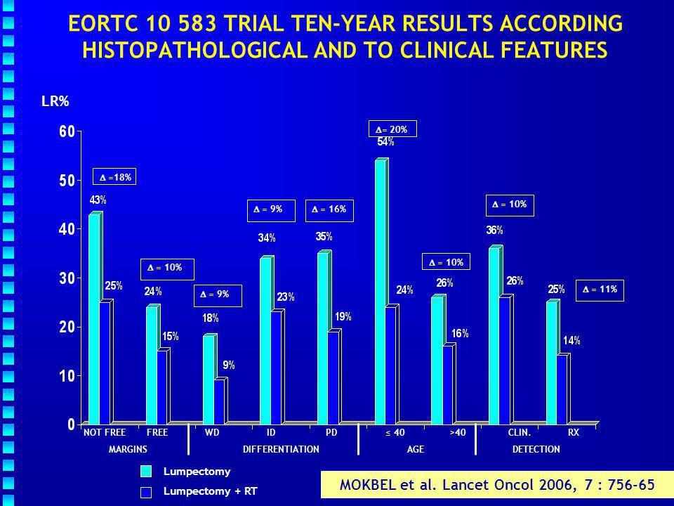 MOKBEL et al. Lancet Oncol 2006, 7 : 756-65
