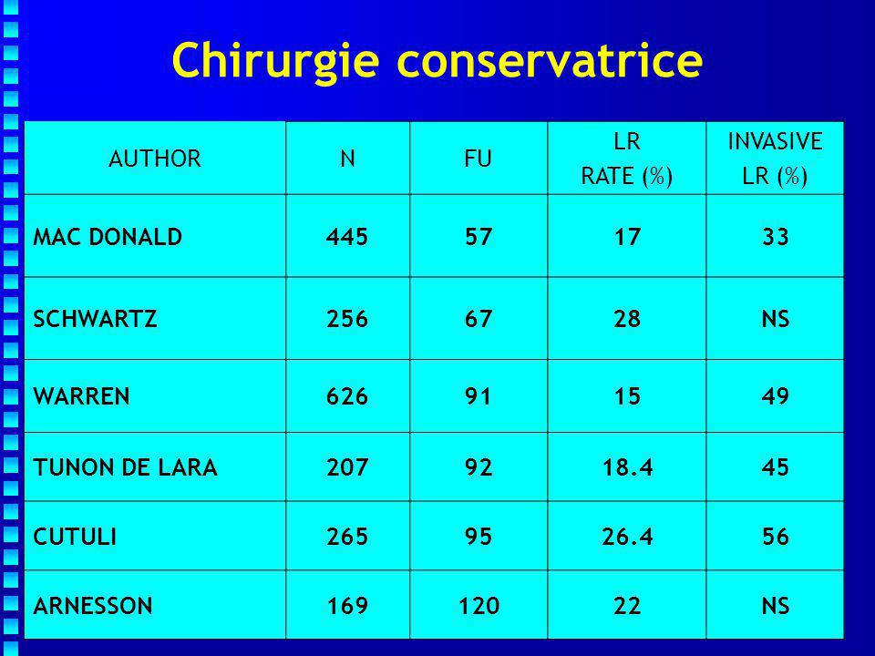 Chirurgie conservatrice