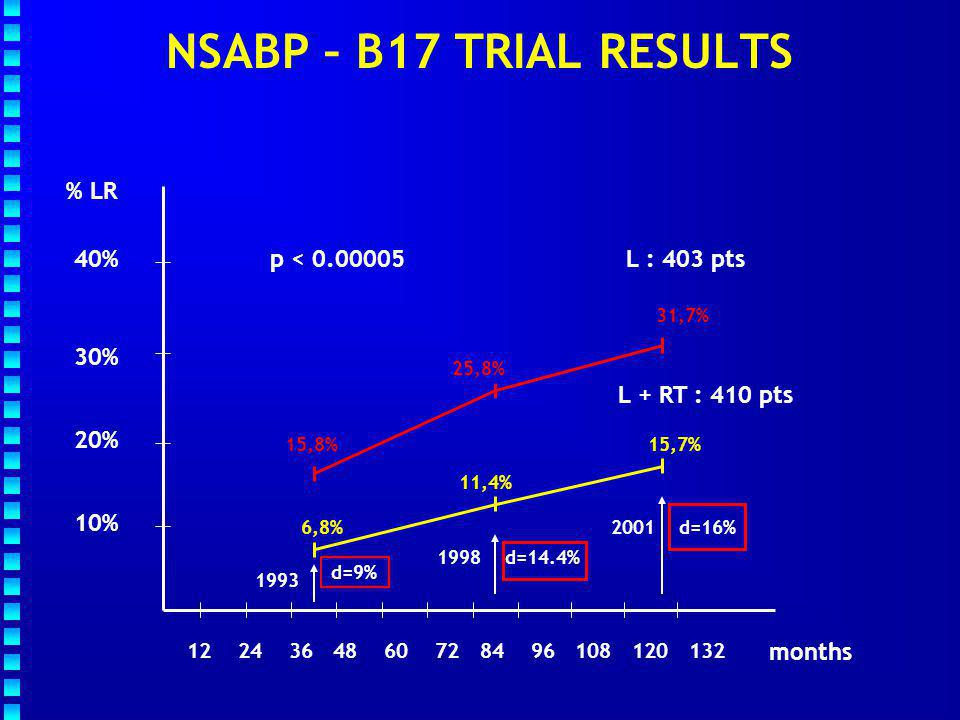 NSABP – B17 TRIAL RESULTS % LR p < 0.00005 40% L : 403 pts 30%
