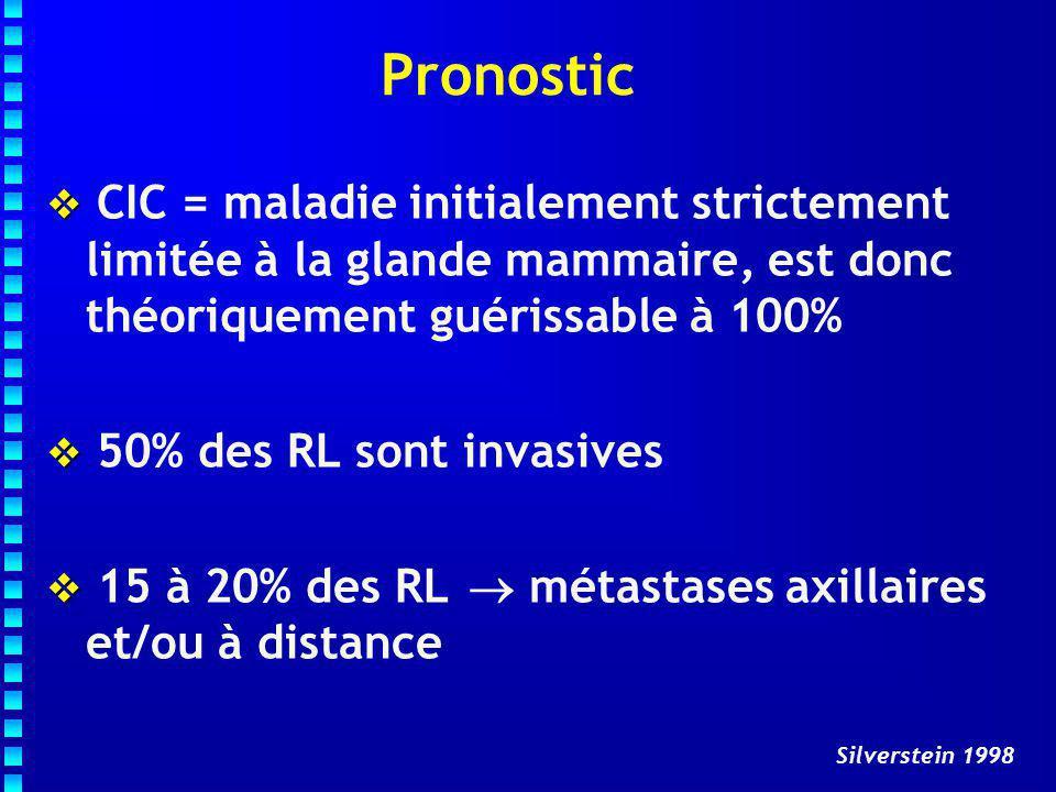 Pronostic  CIC = maladie initialement strictement limitée à la glande mammaire, est donc théoriquement guérissable à 100%