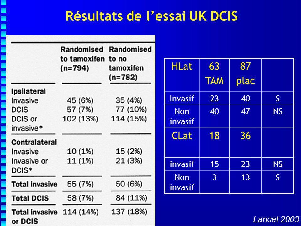 Résultats de l'essai UK DCIS