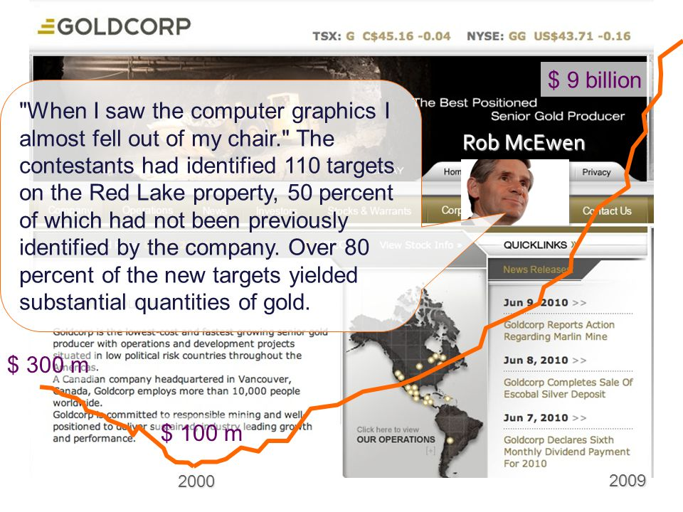$ 300 m $ 100 m. 2000. 2009. $ 9 billion.