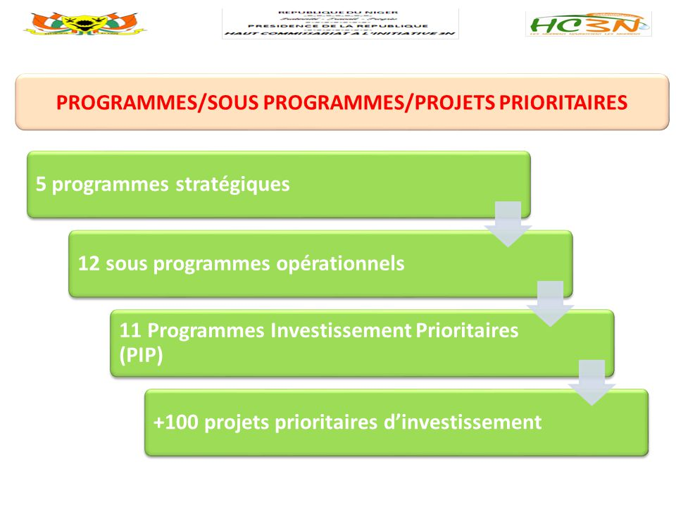 PROGRAMMES/SOUS PROGRAMMES/PROJETS PRIORITAIRES