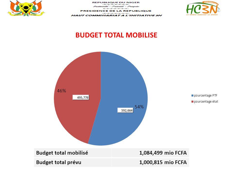 BUDGET TOTAL MOBILISE Budget total mobilisé 1,084,499 mio FCFA