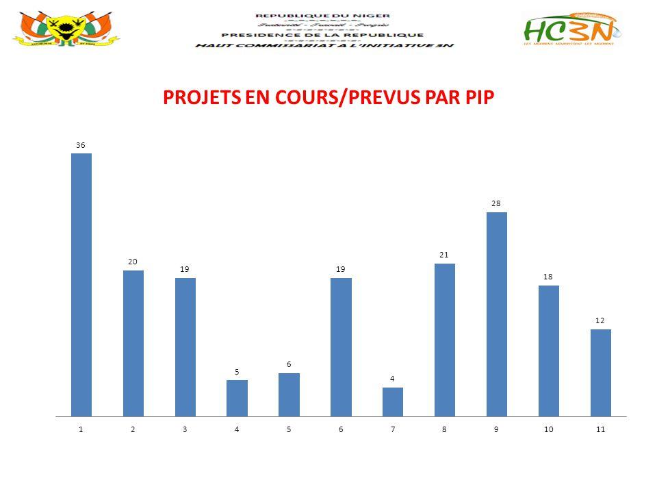 PROJETS EN COURS/PREVUS PAR PIP