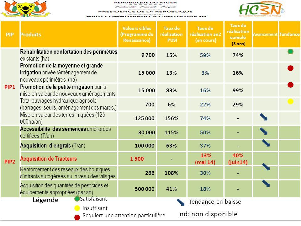 Légende nd: non disponible Tendance en baisse PIP Produits PIP1