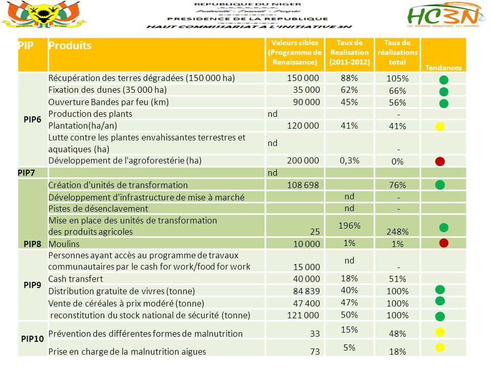 PIP Produits PIP6 Récupération des terres dégradées (150 000 ha)