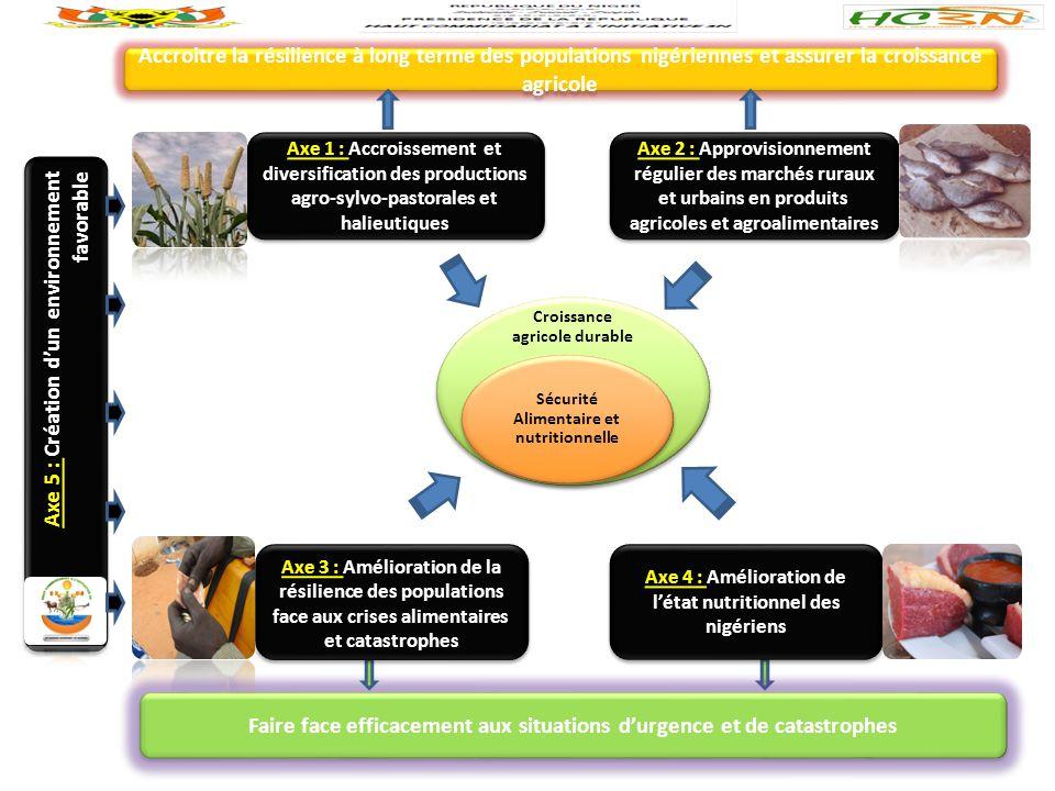 Croissance agricole durable Sécurité Alimentaire et nutritionnelle