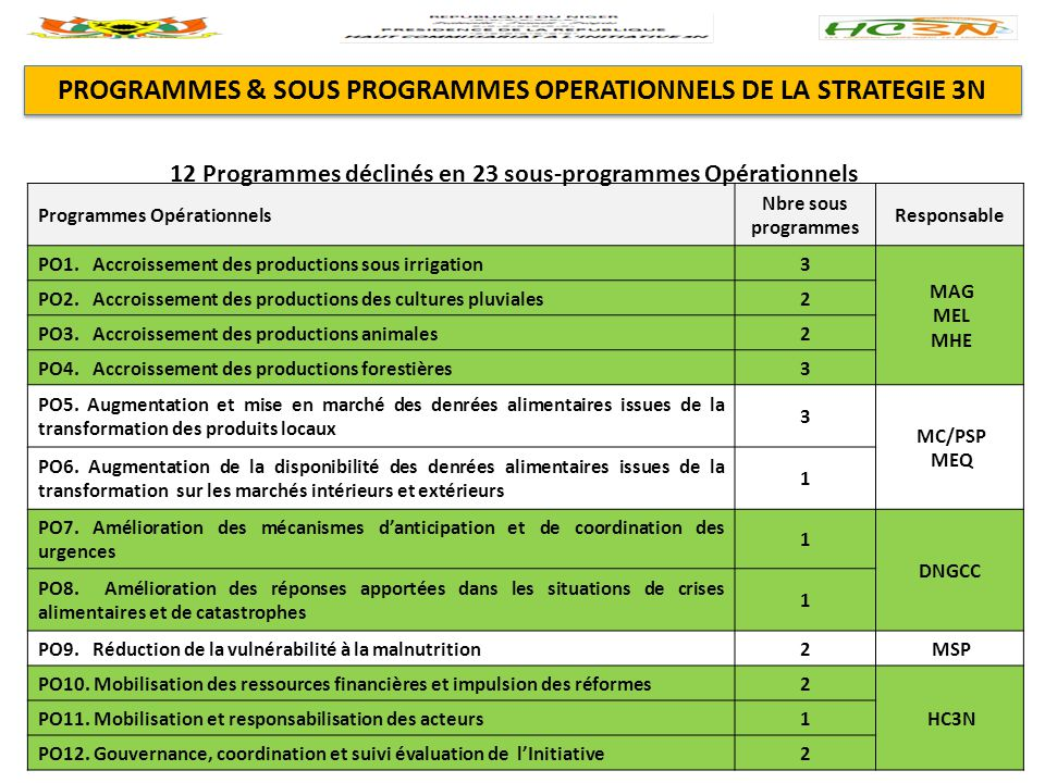 PROGRAMMES & SOUS PROGRAMMES OPERATIONNELS DE LA STRATEGIE 3N