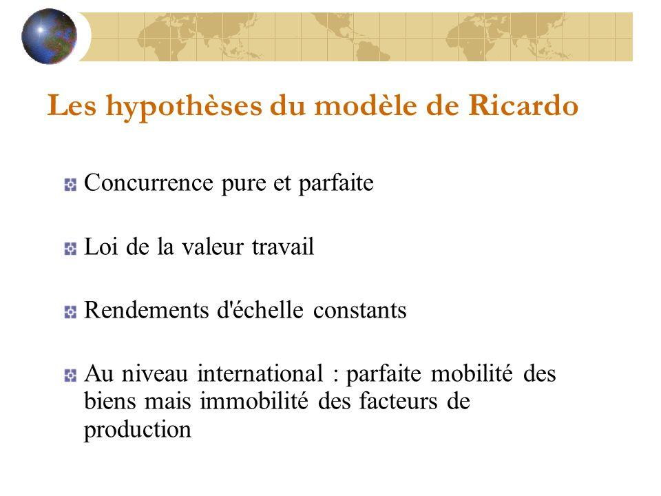 Les hypothèses du modèle de Ricardo