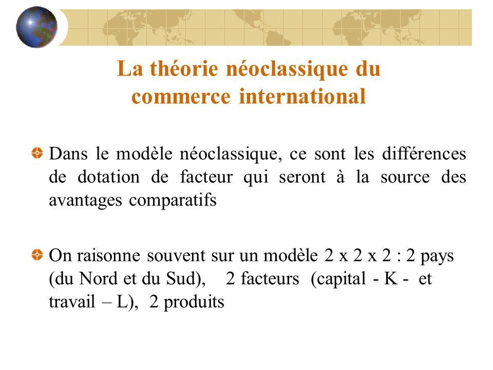 La théorie néoclassique du commerce international