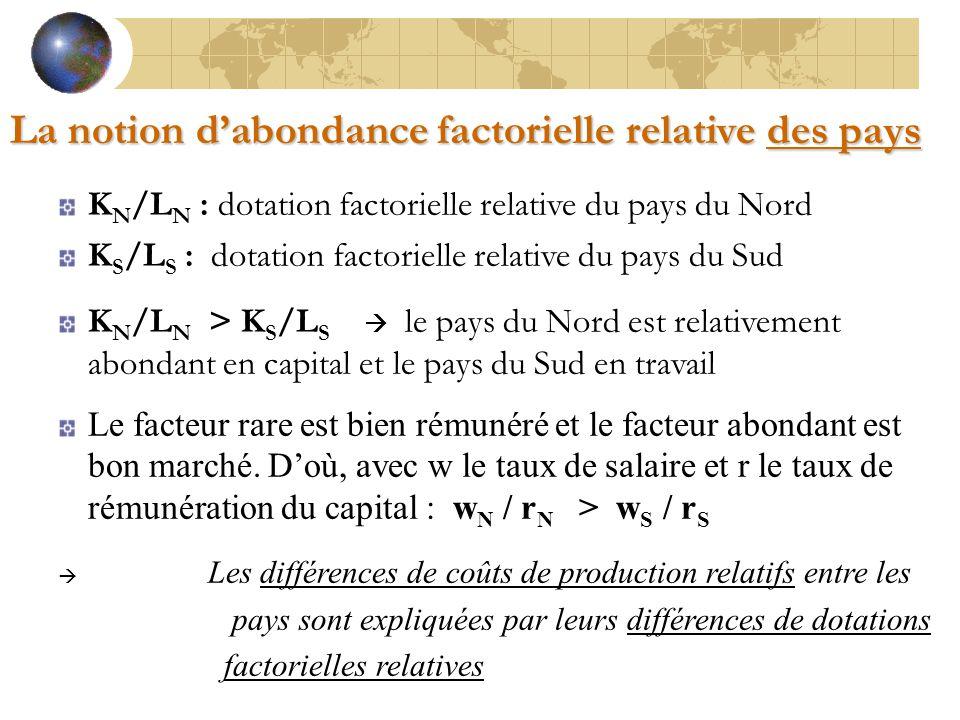 La notion d'abondance factorielle relative des pays