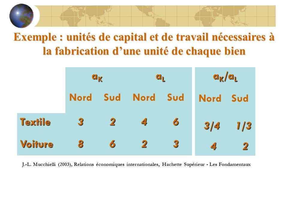 Exemple : unités de capital et de travail nécessaires à la fabrication d'une unité de chaque bien