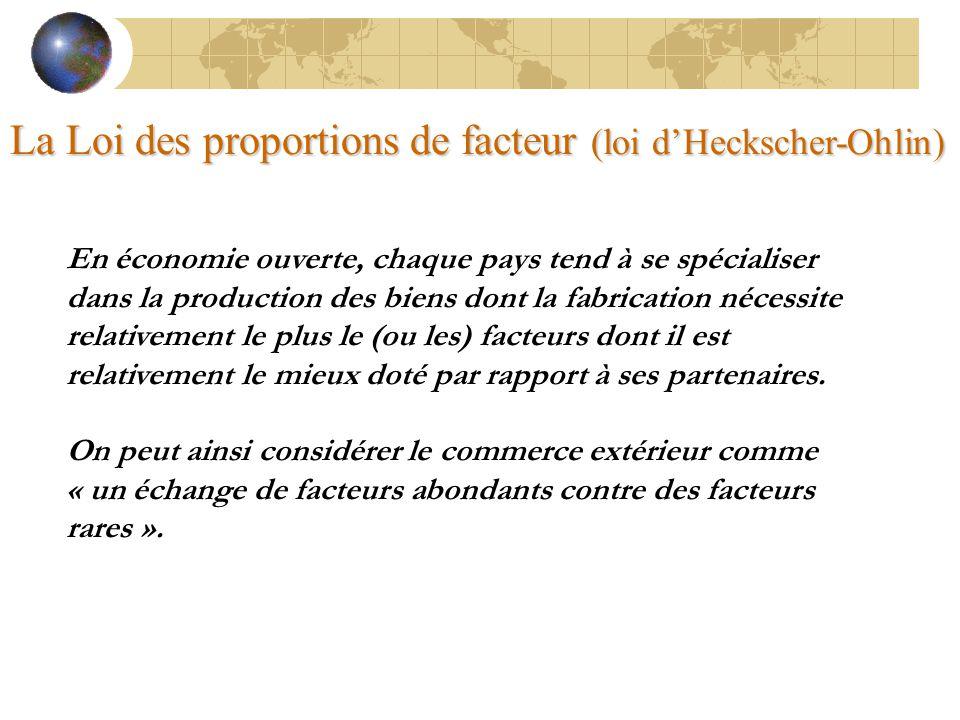 La Loi des proportions de facteur (loi d'Heckscher-Ohlin)