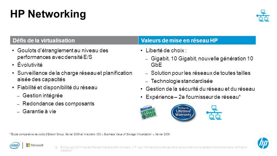 HP Networking Défis de la virtualisation Valeurs de mise en réseau HP