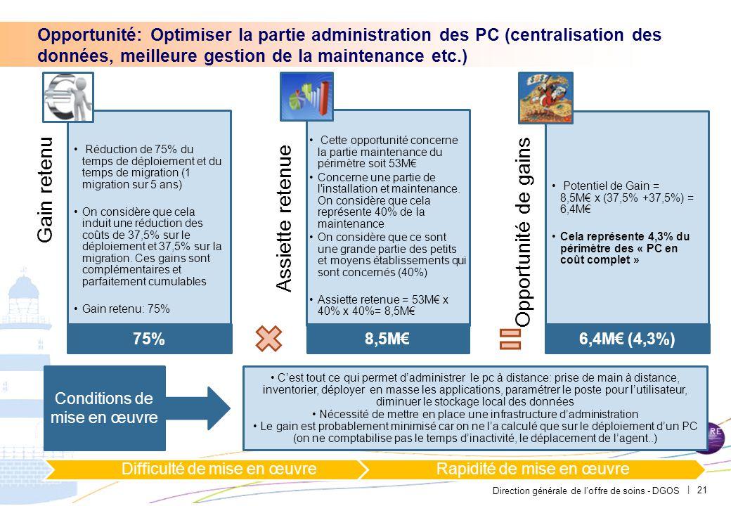 PAR-FGP053-20111027-MODELE-EP2710 Matrice enjeux efforts: les gains représentent 23,3M€ soit 15,8% du périmètre.