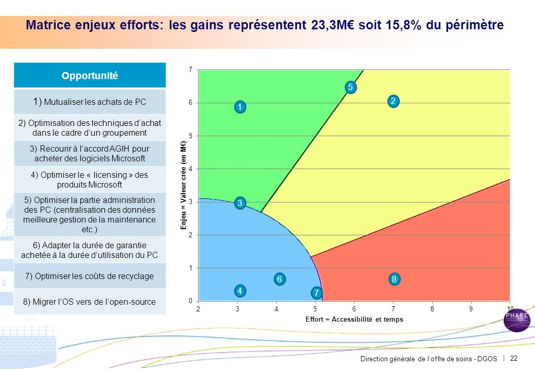 Conclusion PAR-FGP053-20111027-MODELE-EP2710 Julien