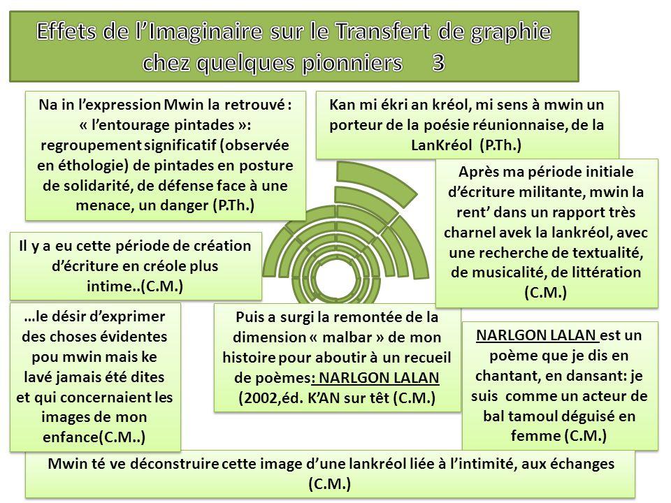 Effets de l'Imaginaire sur le Transfert de graphie chez quelques pionniers 3