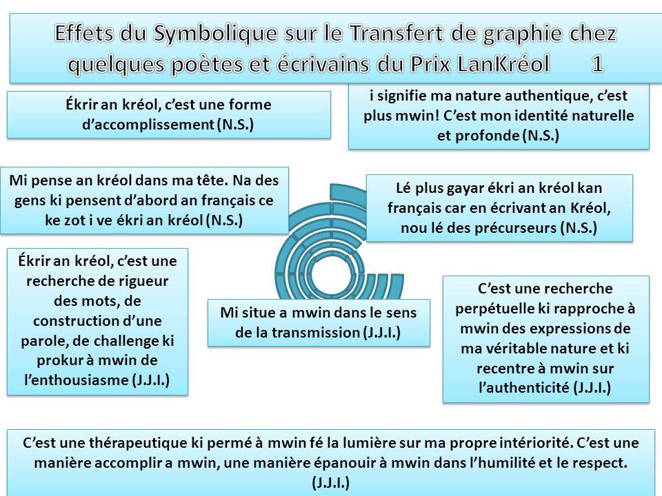 Effets du Symbolique sur le Transfert de graphie chez quelques poètes et écrivains du Prix LanKréol 1