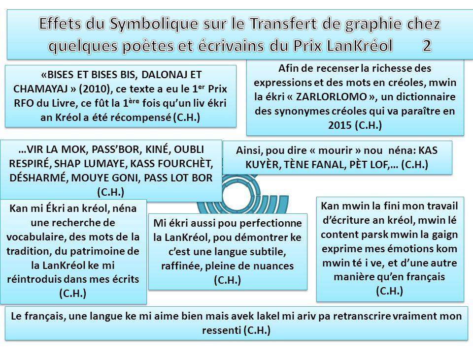 Effets du Symbolique sur le Transfert de graphie chez quelques poètes et écrivains du Prix LanKréol 2