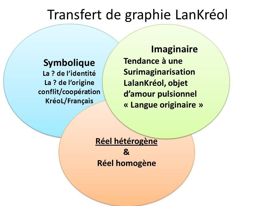 Transfert de graphie LanKréol