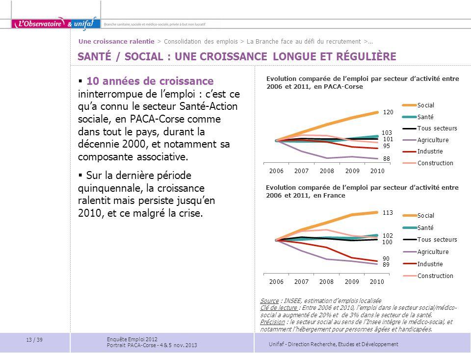 Santé / Social : Une CROISSANCE LONGUE ET Régulière